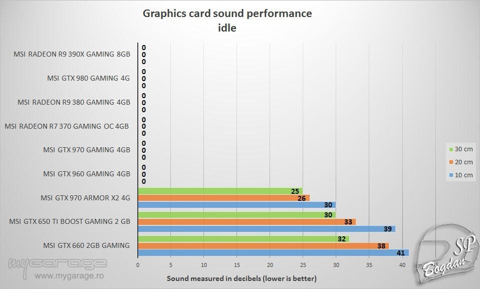 Review placa video MSI Radeon R9 390X Gaming 8GB